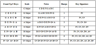 how to remember sharps and flats in scales